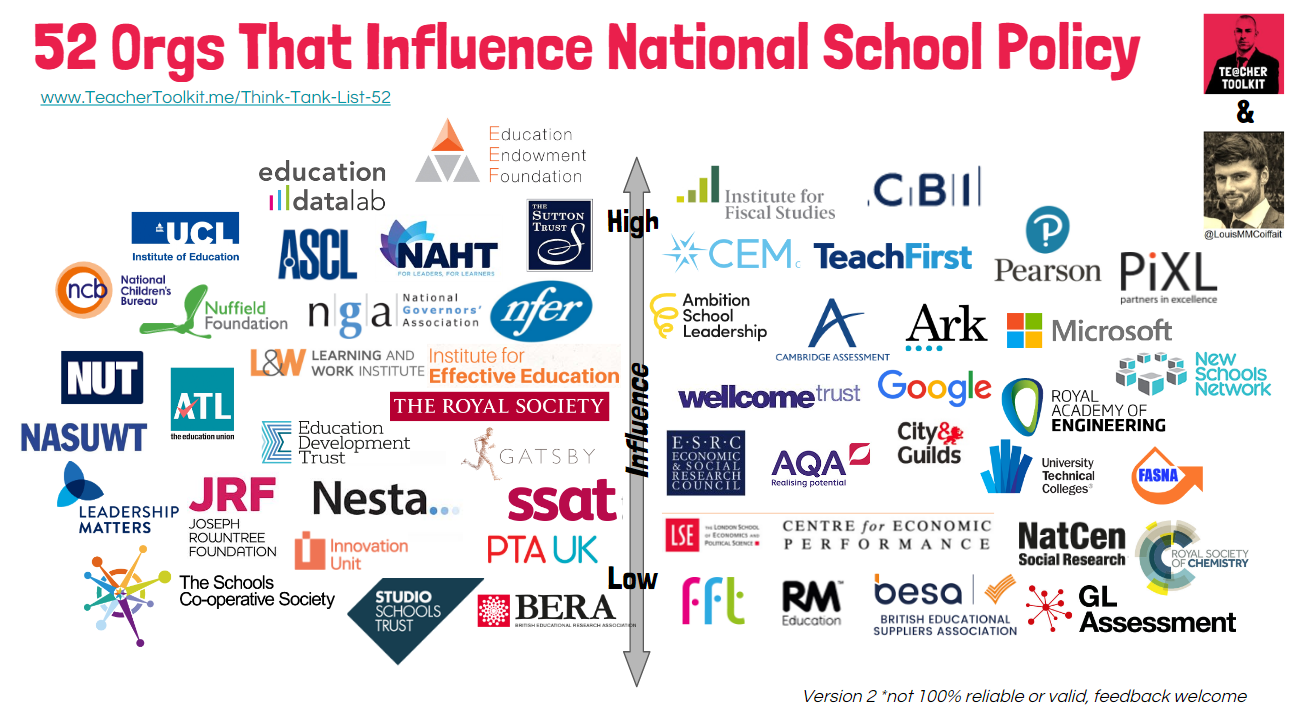 52 Orgs that influence National School Policy Teacher Toolkitpng